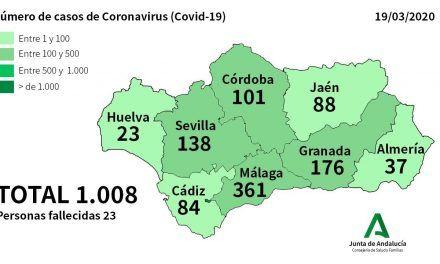 CRISIS CORONAVIRUS | El número de afectados en Andalucía asciende a 1008, de los que 88 están en Jaén